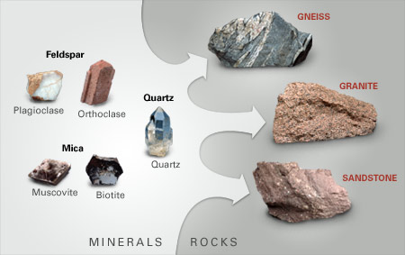 What Are Rocks Made Of